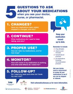 Take With Questions Canadian Patient Safety Week