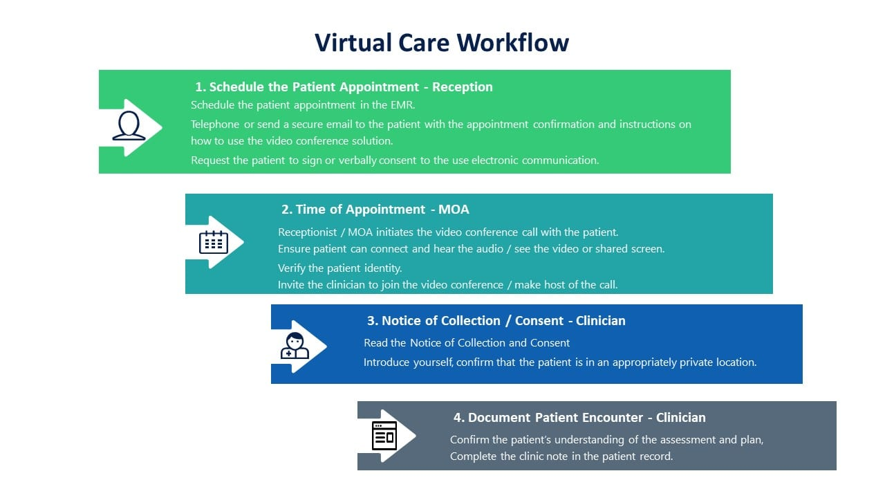Communicate and Meet with Zoom Training in Healthcare Virtual Care